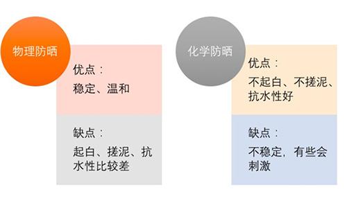 物理防晒VS化学防晒,千万别选错了插图(1)