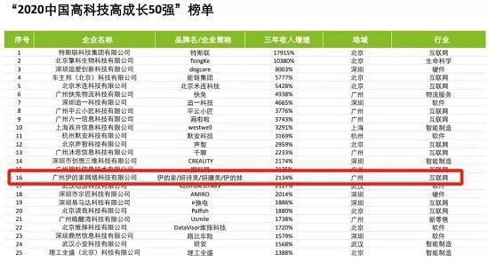 """伊的家入榜广州""""高精尖""""企业插图(4)"""